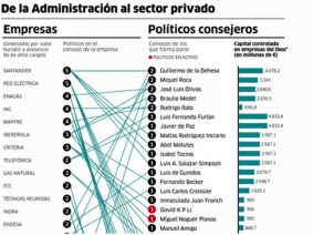 politicos multinacionales